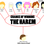 CHANCE OF WINNING THE HAREM reydux